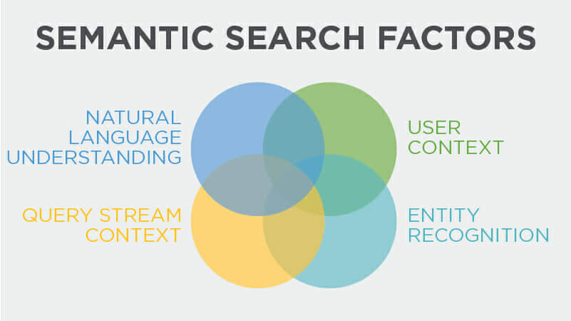 What is Semantic Search and Why is it Important for SEO Recently?